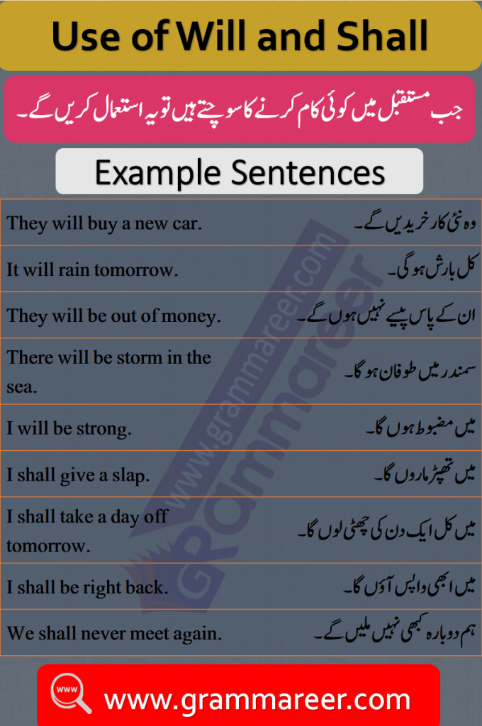 Use of Will and Shall with Urdu Translation - 50 Sentences, Basic English Grammar with Urdu Translation, Daily used English Grammar, Learn English grammar in Urdu, English to Urdu Grammar Learning, English Grammar lessons with Urdu, Useful English Structures in Urdu