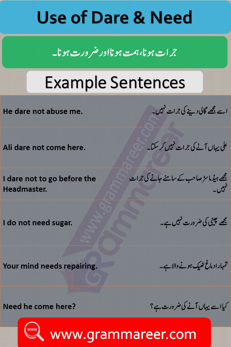 Dare & Need use with Urdu Examples PDF