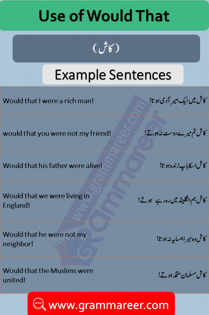 Use of Would That with Urdu Translation PDF, Would that in English with Urdu Translation sentences of daily for practice. Use of would that with Urdu Translation, Would that in Urdu, Would that meanings, Basic English Grammar, English Grammar Lessons PDF