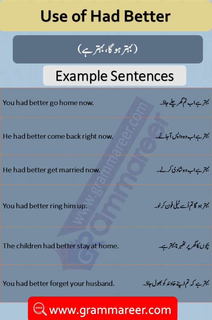 Had Better Usage with Urdu Translation examples sentences of daily use for practice. Use of Had better, Had better meanings, Had better in Urdu, English Grammar Lessons in Urdu, English Grammar PDF, English Grammar with Urdu Translation