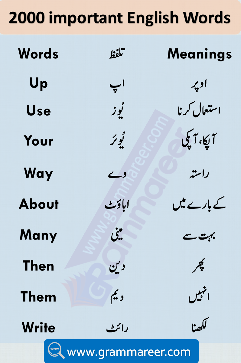 Urdu Vocabulary Words with Meaning and Pronunciation Learn 2000 Words Used in Daily life English speaking. Most important English vocabulary in Urdu for spoken English. Download English vocabulary words with meanings in Urdu list PDF. English to Urdu Vocabulary Book PDF Download Free containing more than 3000 English words Dictionary with their meanings.