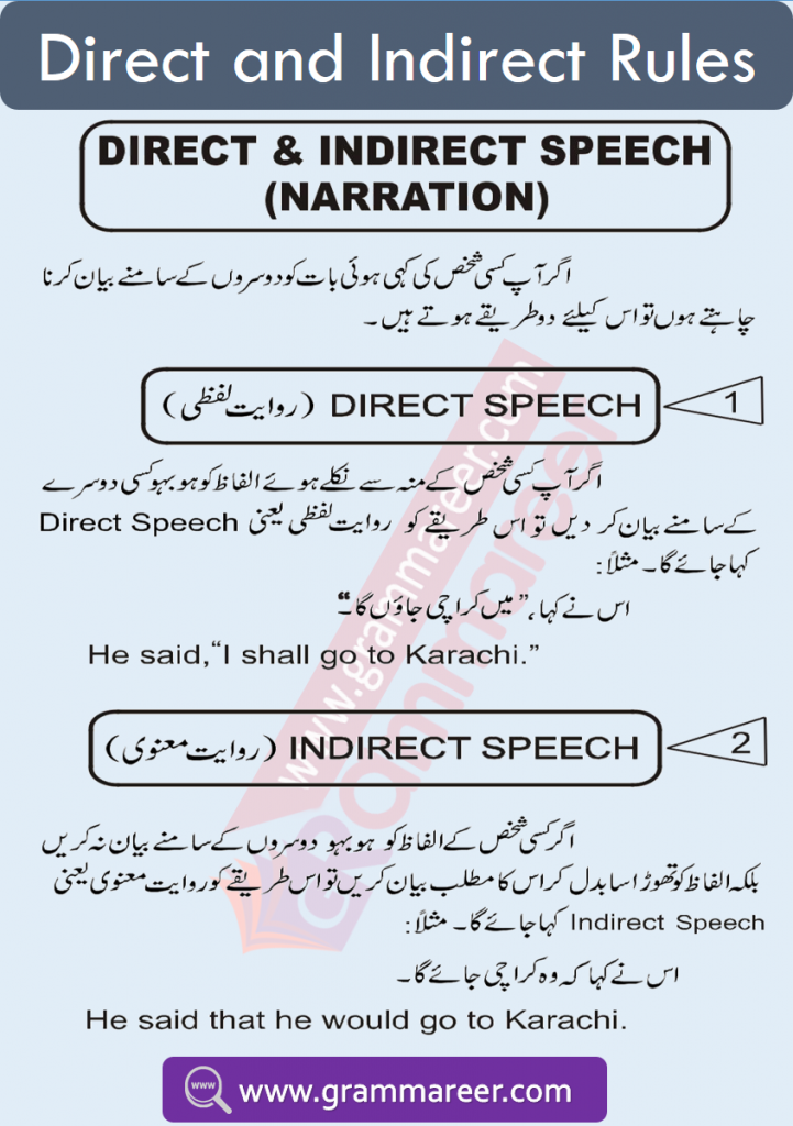 Direct and indirect speech in Urdu