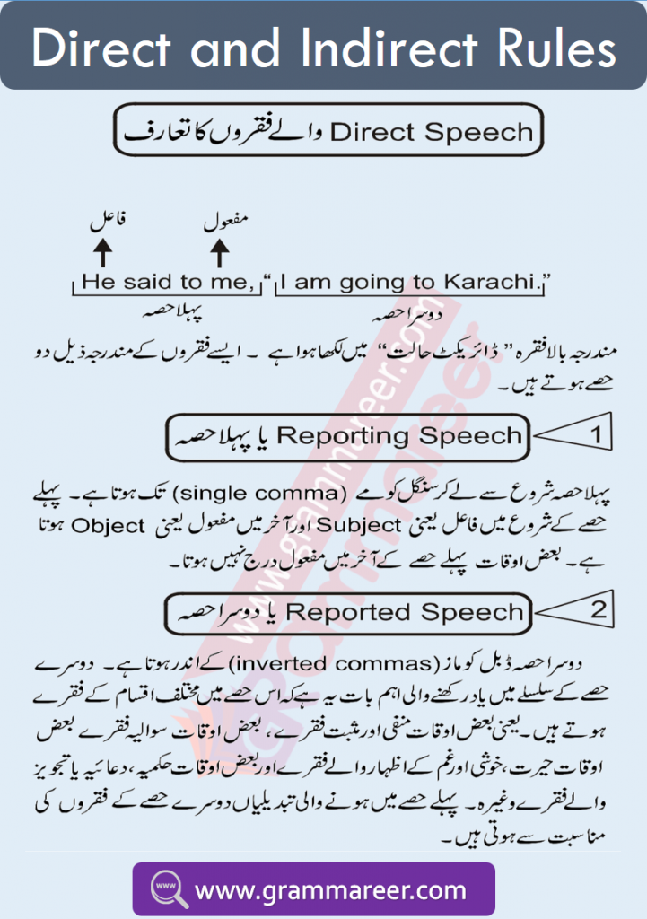 Direct and indirect speech rules in Urdu
