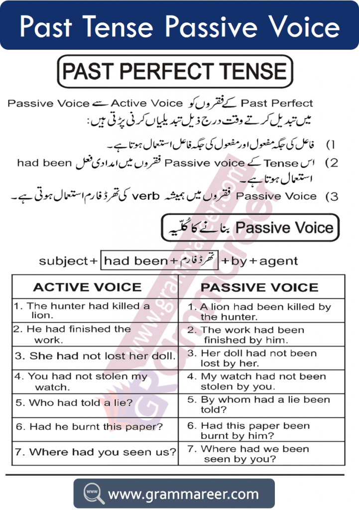 Past perfect passive voice with examples and Urdu explanation