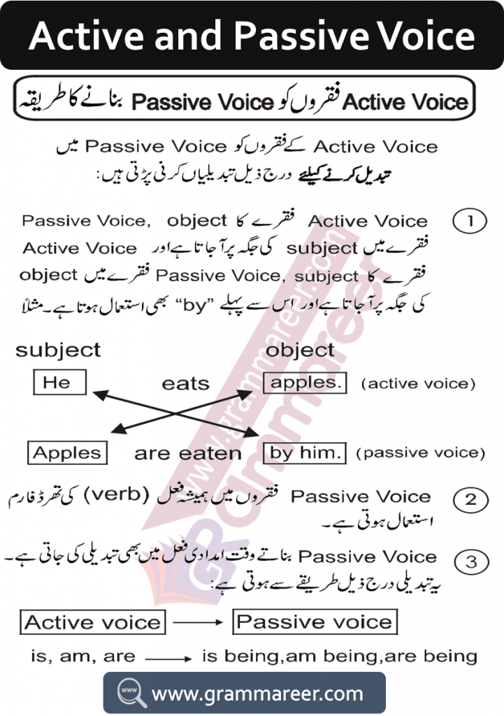 Formation of active and passive voice in Urdu