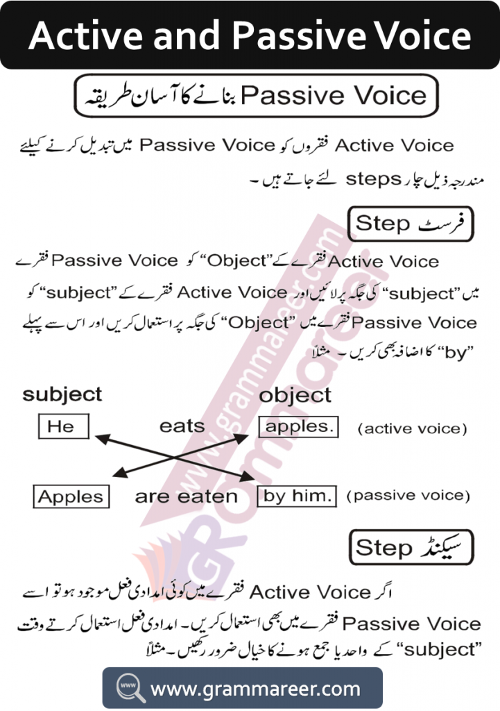 Active and passive rules in Urdu