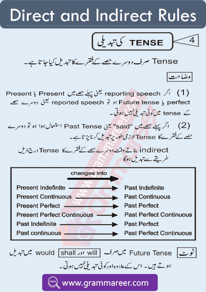 Direct indirect examples and exercise in Urdu