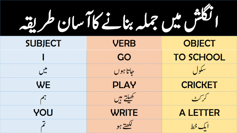 How to Make a Sentence in English Using Urdu & Hindi learn formation of a sentence ( Fikra bnaany ka tareeka) in English with Hindi and Urdu translation also watch video lesson