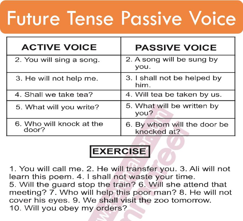 Future indefinite passive voice in Urdu