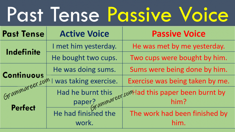Past Tense Passive Voice with Examples and Urdu Explanation learn Past indefinite passive voice, past continuous passive voice, past perfect passive voice with examples and Urdu explanation.