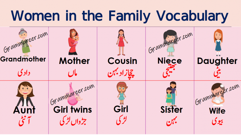 Women in the Family Vocabulary in Urdu or Hindi download PDF learn list of female members name in the family with Urdu and Hindi meanings for enhancing your English vocabulary.