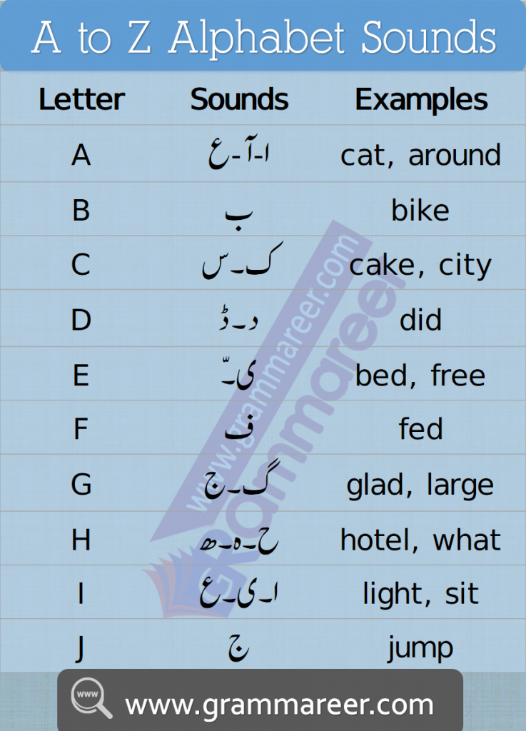 A to Z English Alphabet Sounds in Urdu, learn Urdu Alphabet sounds with their examples, Alphabet Sounds in Urdu,English alphabet sounds chart in Urdu,English alphabet sounds in Urdu,English Pronunciation in Urdu,Urdu alphabet sounds,Urdu Sounds