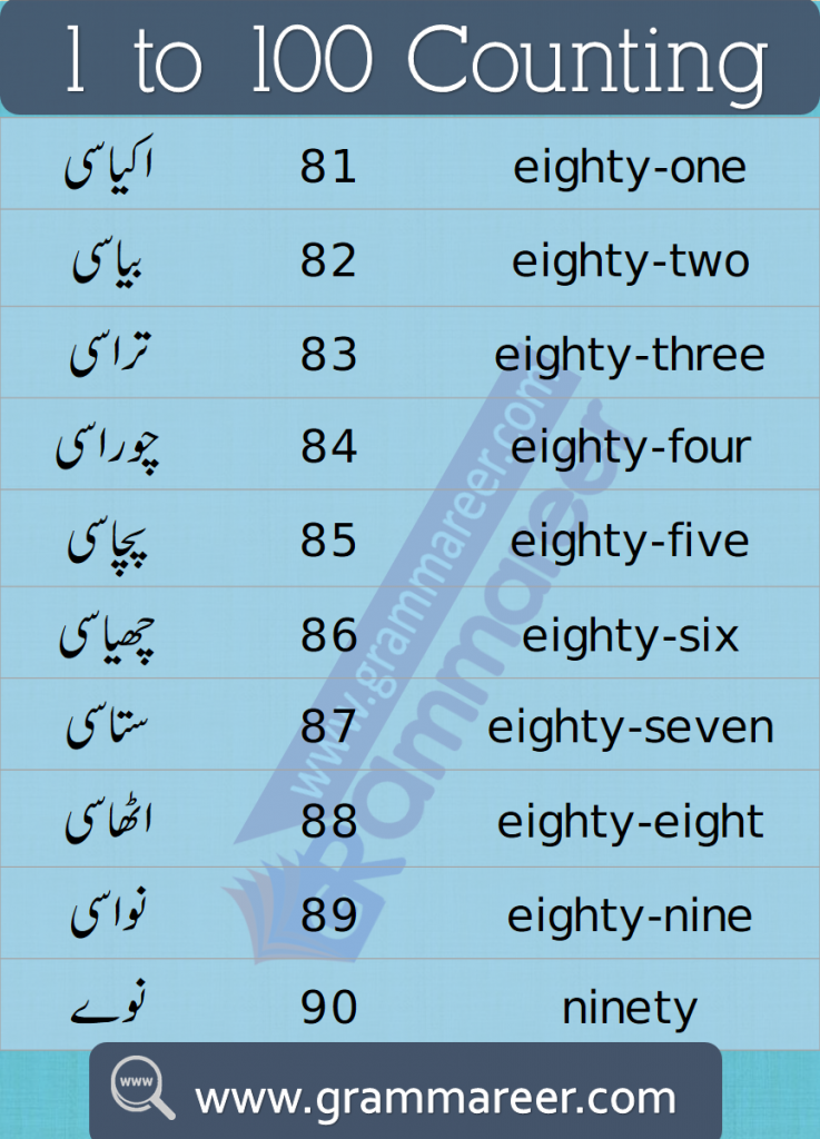Urdu Counting 1 to 100 Ginti learn English to Urdu Numbers in this lesson you will get a list of numbers from 0 - 100 in Urdu and English,numbers in Urdu,Urdu counting 1 to 100,Urdu counting PDF,Urdu ginti,Urdu ginti 1 to 100,Urdu ki ginti,Urdu mein ginti