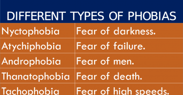 Phobia Definition what are common List of a to z Phobias with meanings fear meaning and types of fear in English with their meanings.