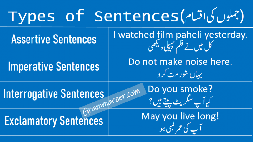 Sentence Definition learn common types of Sentences in Urdu kinds of sentences (Assertive Sentences, Imperative Sentences, Interrogative Sentences,  Exclamation Sentences) in English grammar with examples in Urdu.
