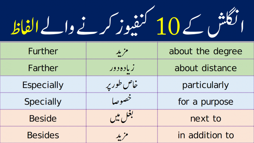 10 Most Confused Words in English with Urdu Meanings learn commonly confused words that we use in our daily life English speaking as well as English writing these words can confuse anyone while using. The words are same if we pronounce them but different in spellings and meanings.