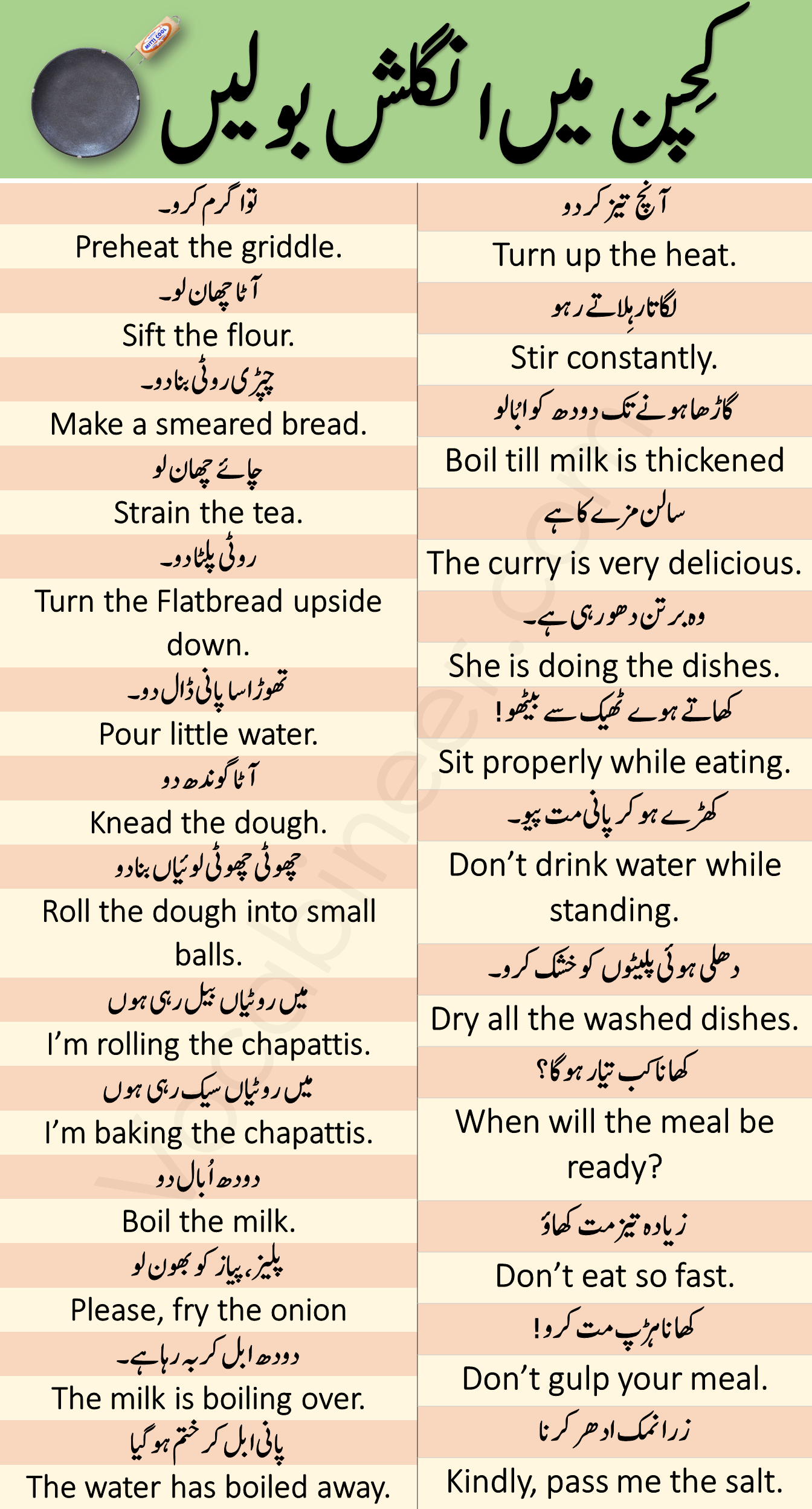 Sentences Used in kitchen with Urdu and Hindi translation for speaking English