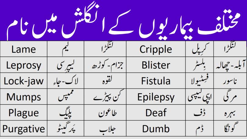 Diseases Names in English With Urdu Meanings, diseases dictionary in Urdu, diseases in Urdu, diseases name list in Urdu and English, diseases names in Urdu, diseases names list Urdu, Diseases vocabulary in Urdu, heza disease in Urdu