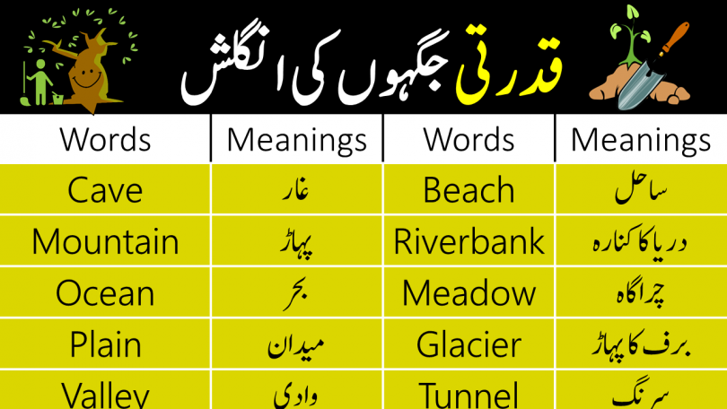 Natural Places on Earth Vocabulary with Urdu Meanings