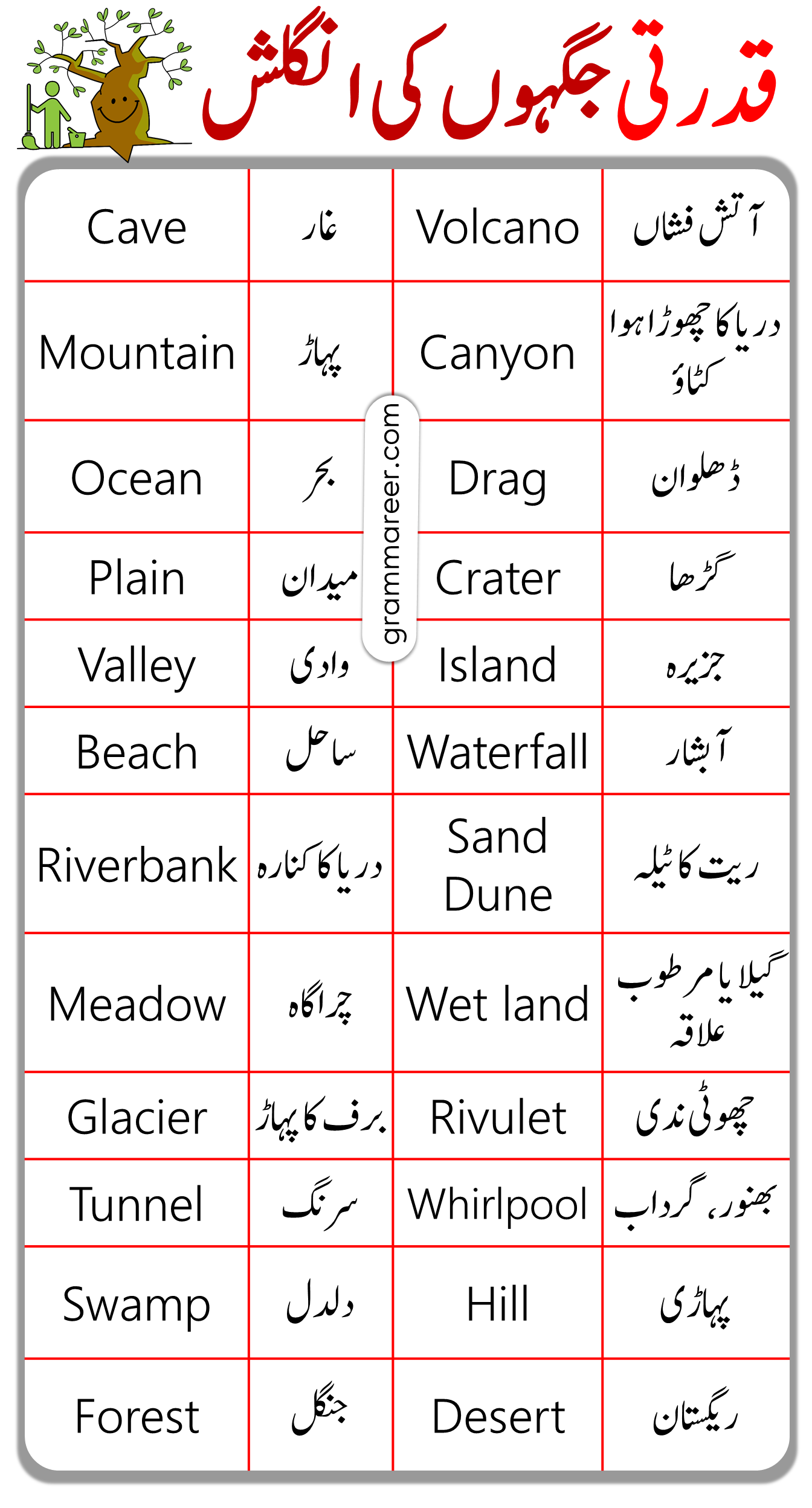 Natural Places vocabulary